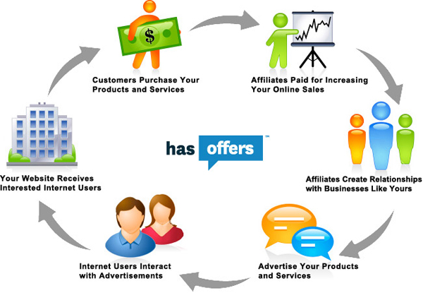 Benefits Of Using Affiliate Marketing