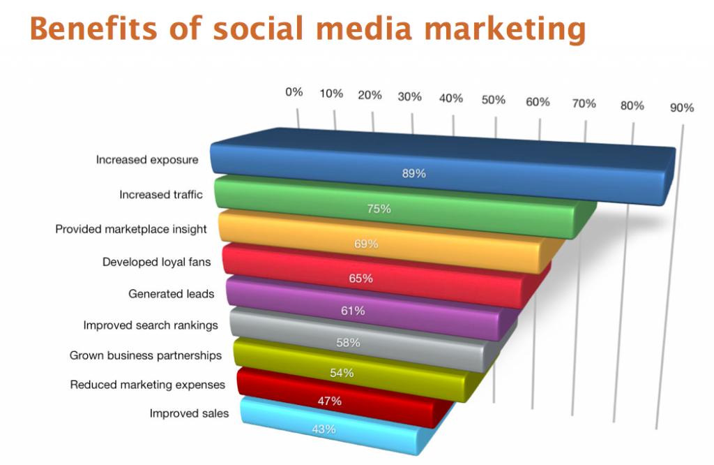 Social Media For Your Internet Marketing